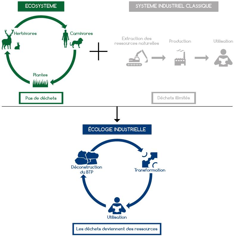 déchets-btp-recyclés